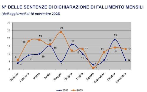 grafici dichiarazioni fallimento in provincia di Varese