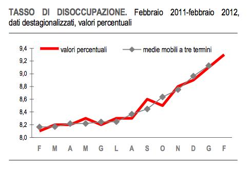 istat disoccupazione 2012