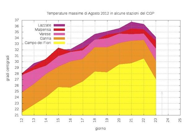 grafico delle temperature agosto 2012