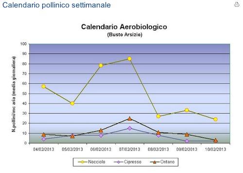 Calendario Pollini Allergie.E Gia Tempo Di Allergie
